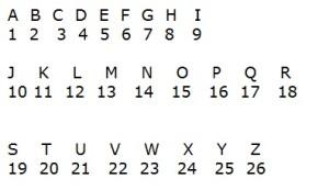 numerology-basics